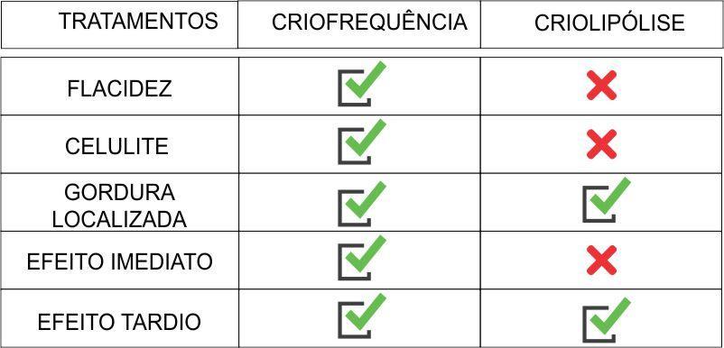 Diferença Criofrequência e Criolipólise
